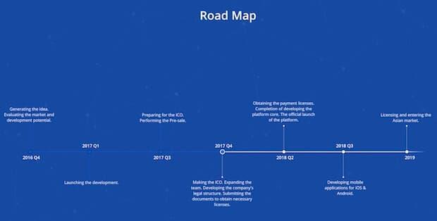 CoinLoan Roadmap - Blockchain Fintech StartUp