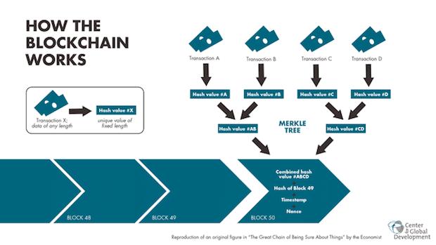 Merkle Tree - So funktioniert die Blockchain