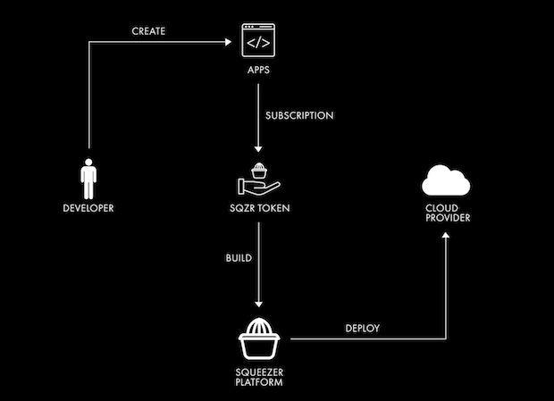 Squeezer Token (SQR) Plattform