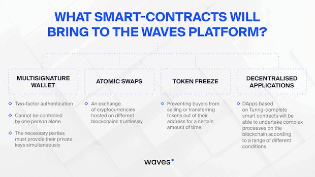 Smart Contracts auf Waves Platform