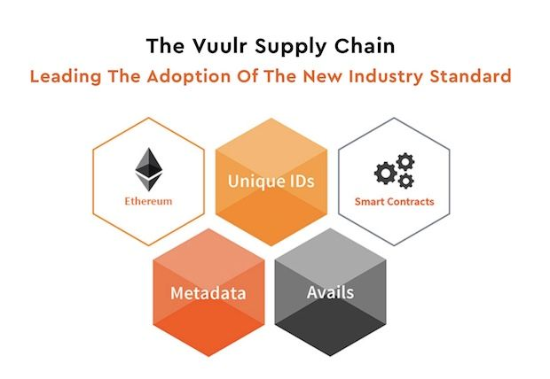 Vuulr Supply Chain