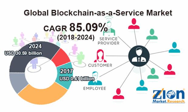 Globaler Blockchain Servicemarkt