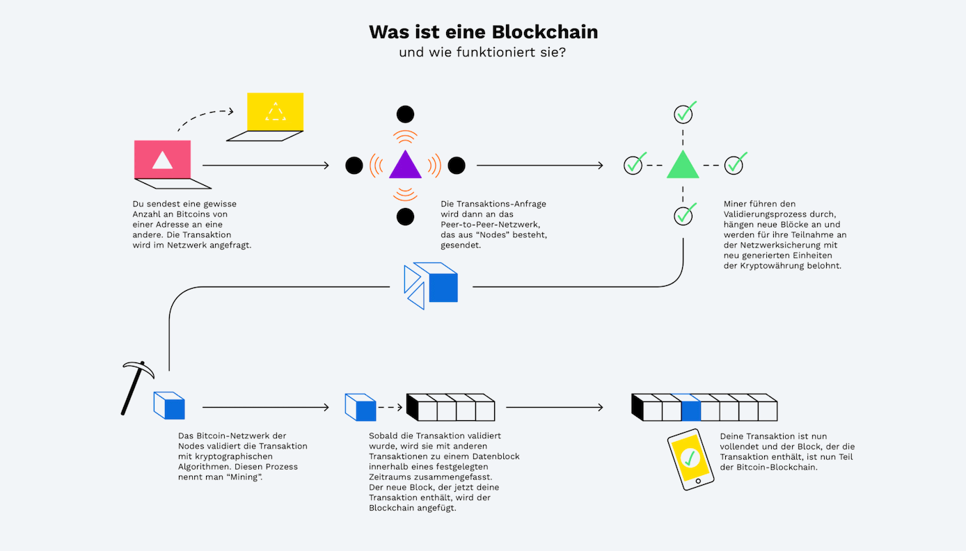Blockchain Erklärung