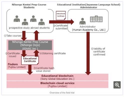 Überblick des Blockchain Feldversuchs
