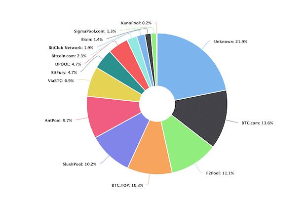 Hashrate-Verteilung unter den größten Mining-Pools