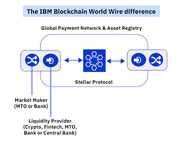 The IBM Blockchain World Wire difference