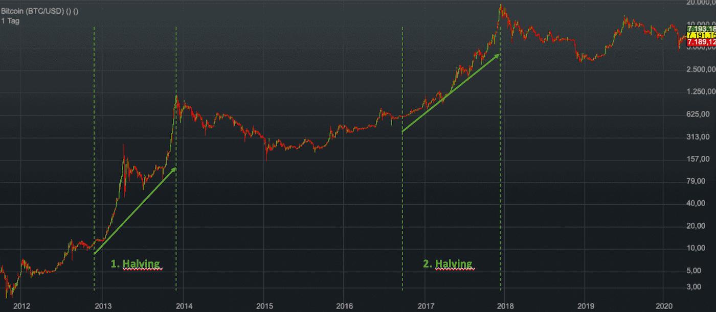 Bitcoin Halving im Zeitverlauf