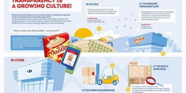 Mousline von Carrefour - Blockchain Tracking