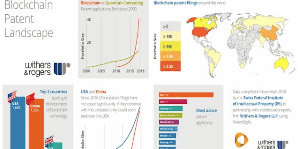 Blockchain-Patente pro Land und Unternehmen