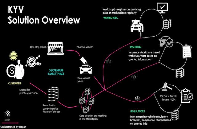 Know-Your-Vehicle der Blockchain-Gebrauchtwagenmarktplatz @OceanProtocol.com