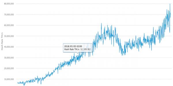 Hash Rate im Bitcoin Netzwerk @Blockchain.com