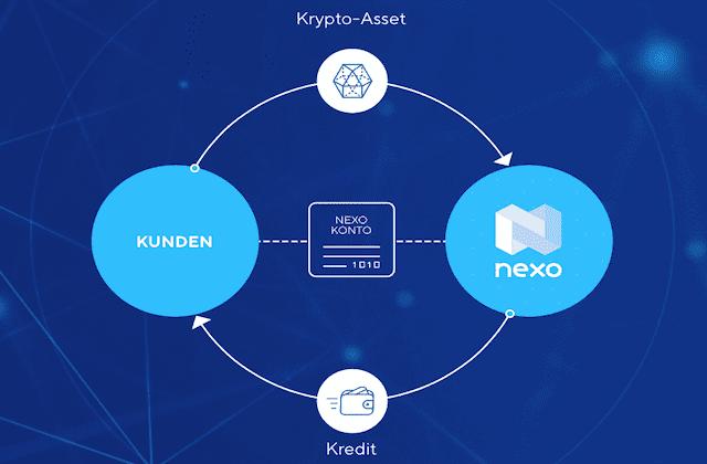 NEXO - Geschäftsmodell @Nexo.io