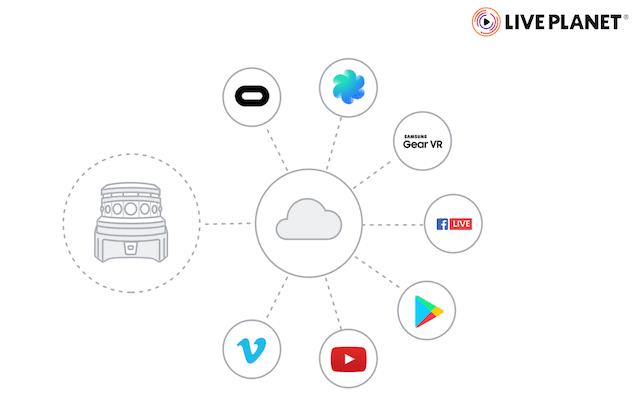 Live Planet - das VR-Netzwerk @liveplanet.net