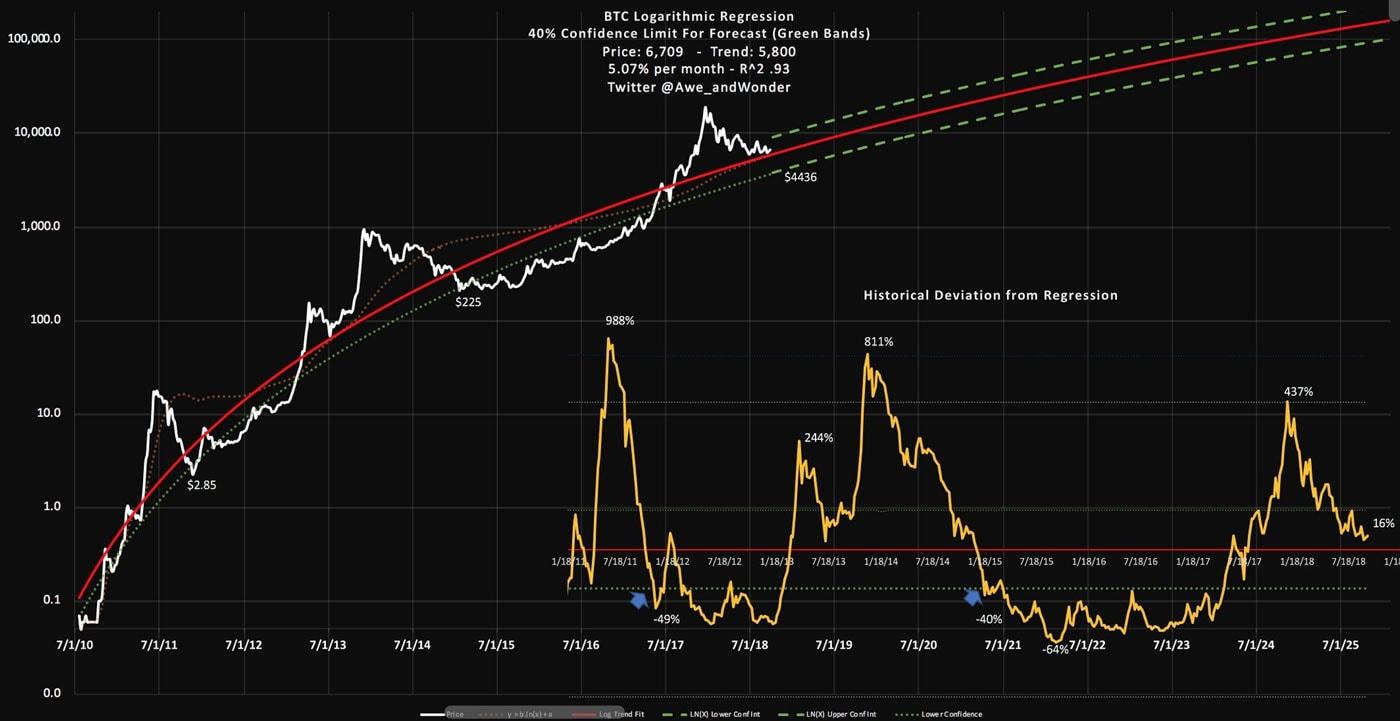Logarithmischer Bitcoin Chart - Prognose 2025
