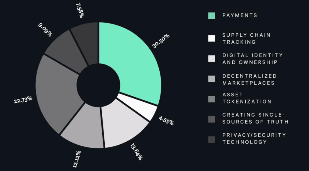Darstellung der potenziellen Anwendungsfälle der Blockchain-Technologie