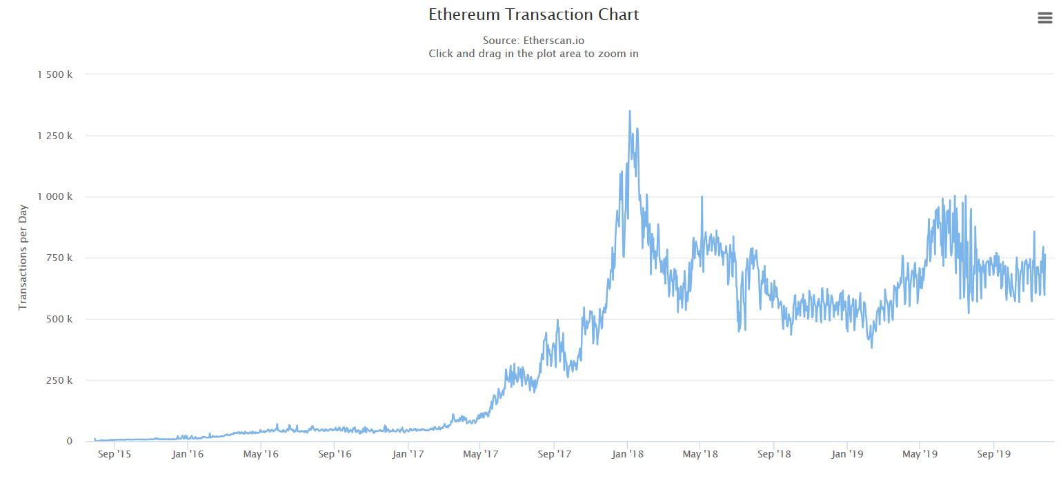 Ethereum Chart - Transaktionen