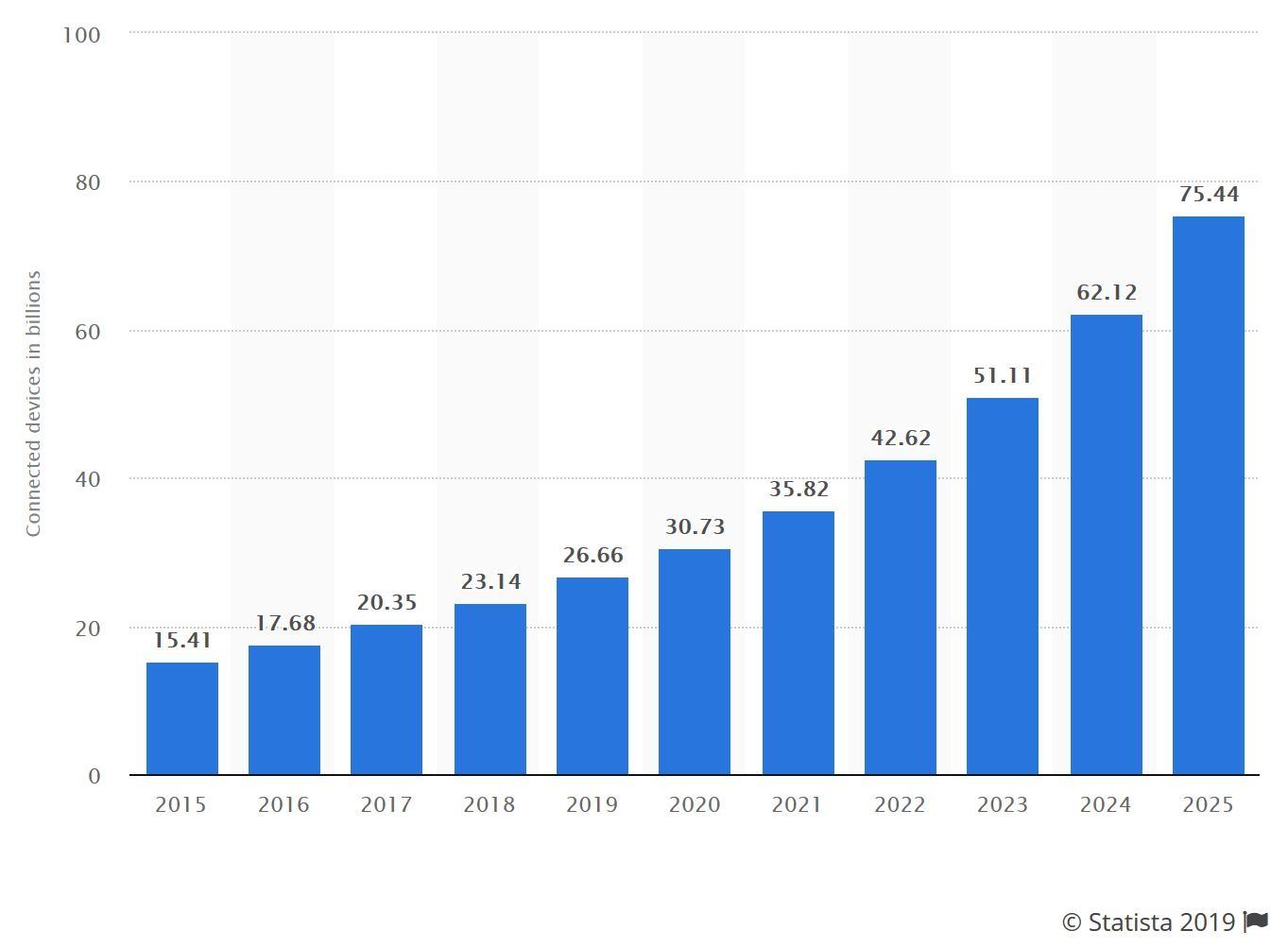 Internet der Dinge - Trend bis 2025