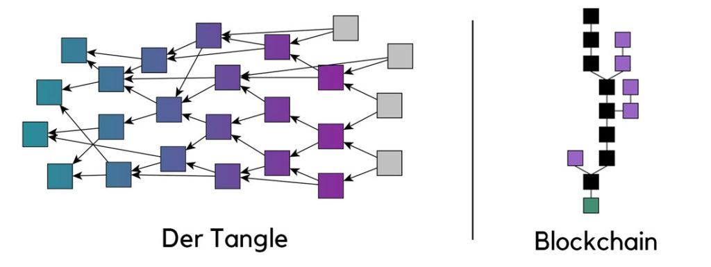 Vergleich der Tangle Struktur mit einer Blockchain