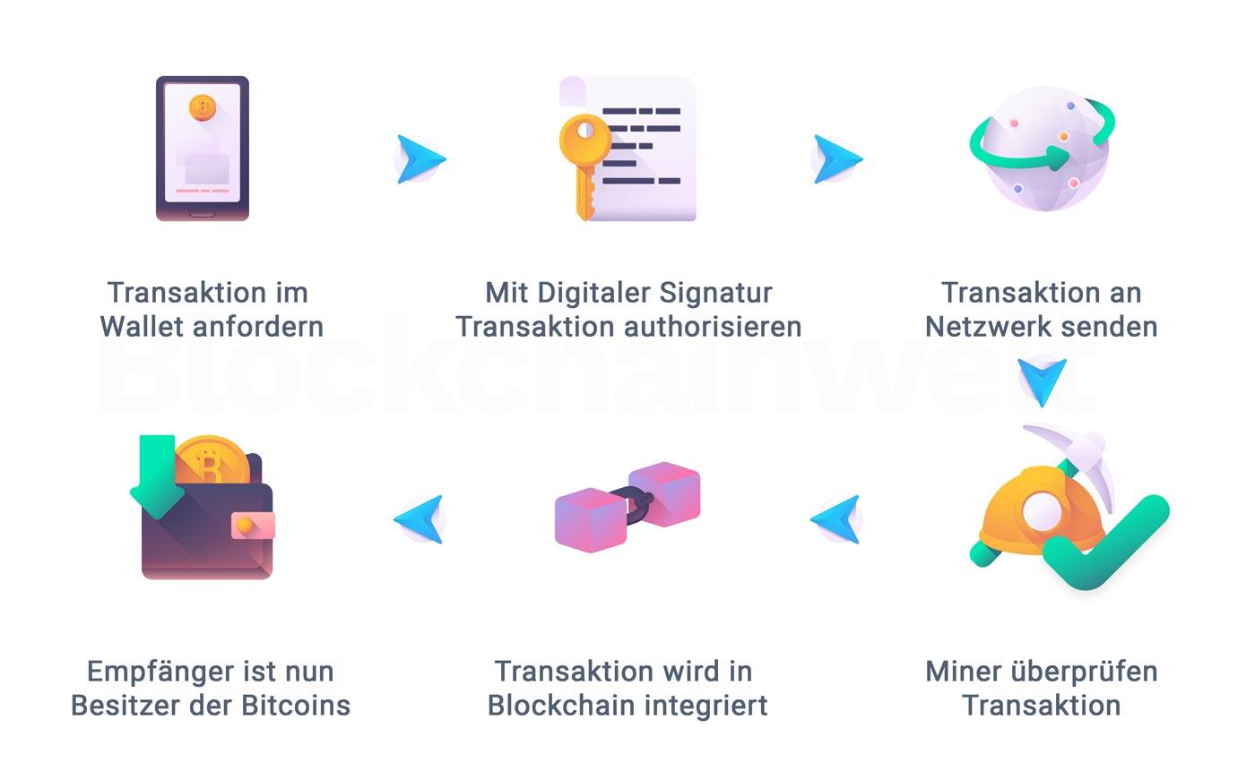 Ablauf einer Bitcoin Transaktion