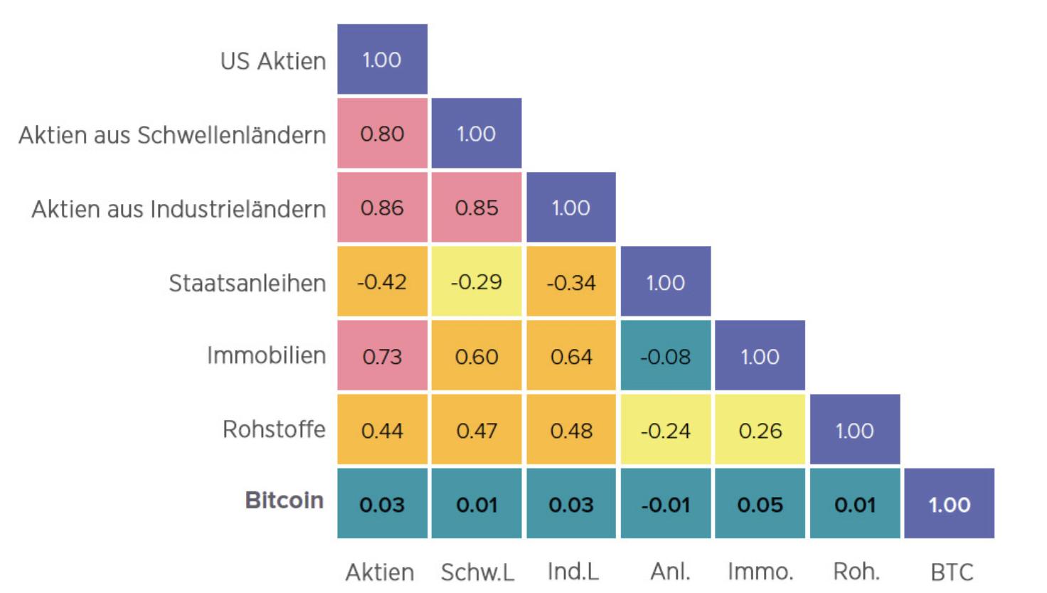 Correlation zwischen Krypto-Assets und klassischen Anlageklassen @Abra.com