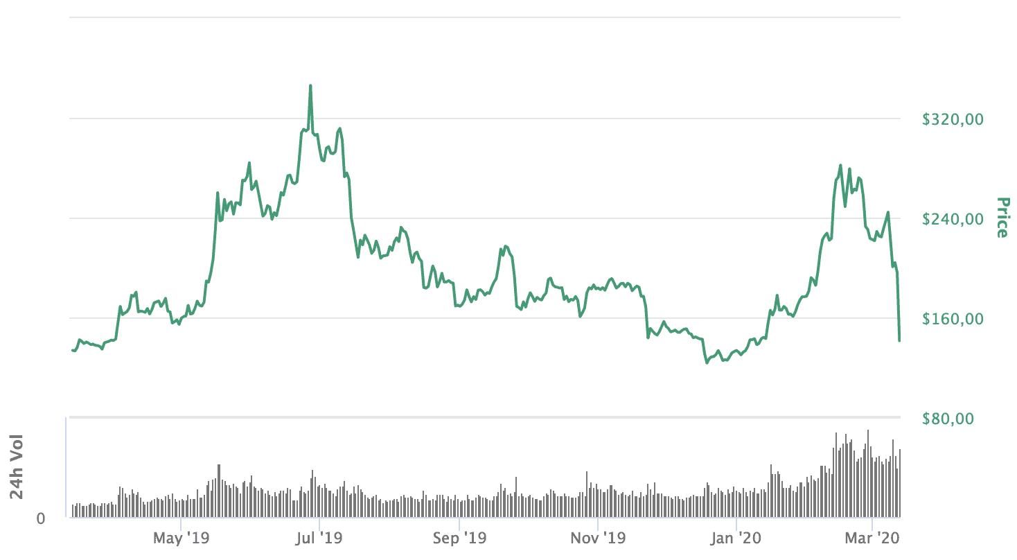 Ethereum verliert bis zu 30 Prozent