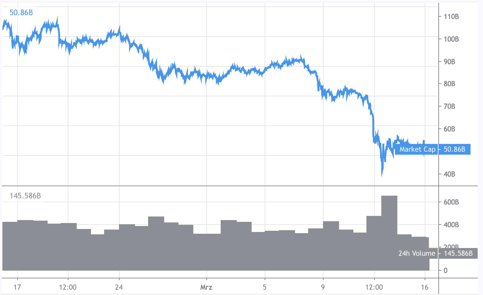 Chart Altcoin-Marktkapitalisierung auf Monatsicht