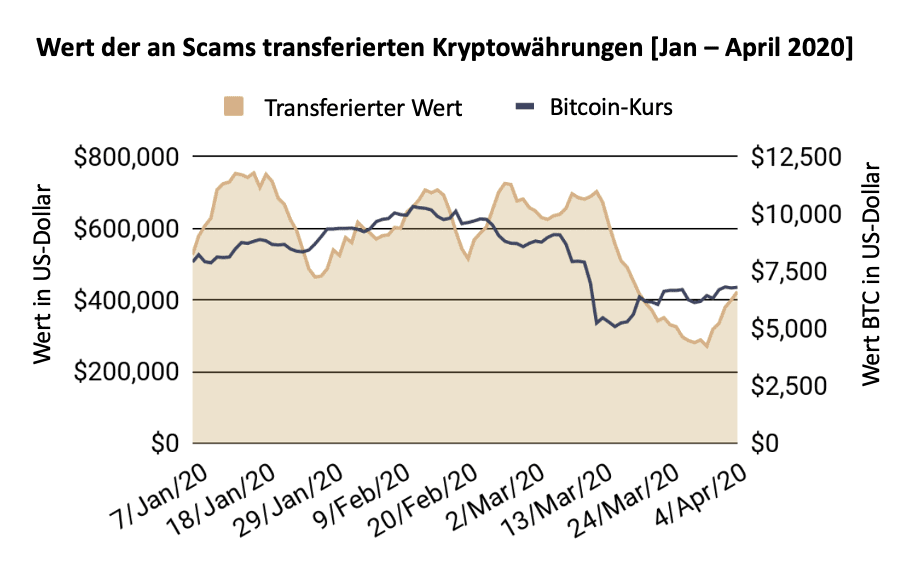 Transaktionswert an Scams 2020