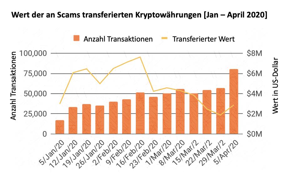 Transaktionen an Scams