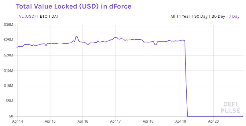DeFi dForce Chart