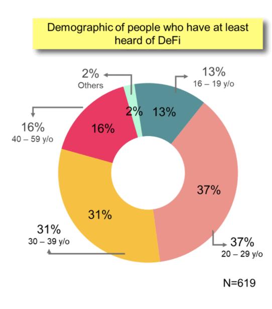 Aufteilung der Altergruppen