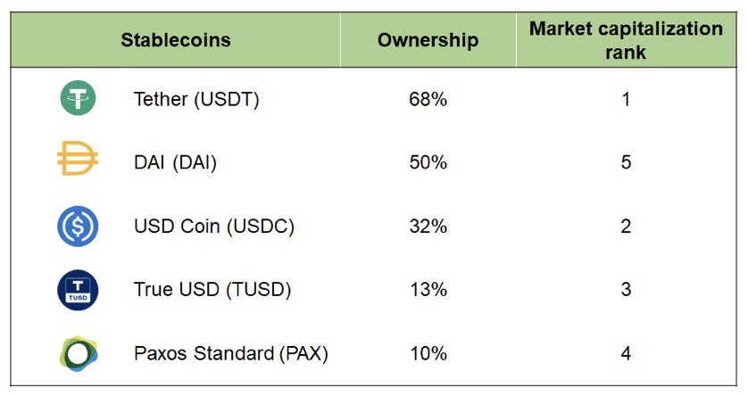 Verteilung der Stablecoins nach Marktkapitalisierung und Rang