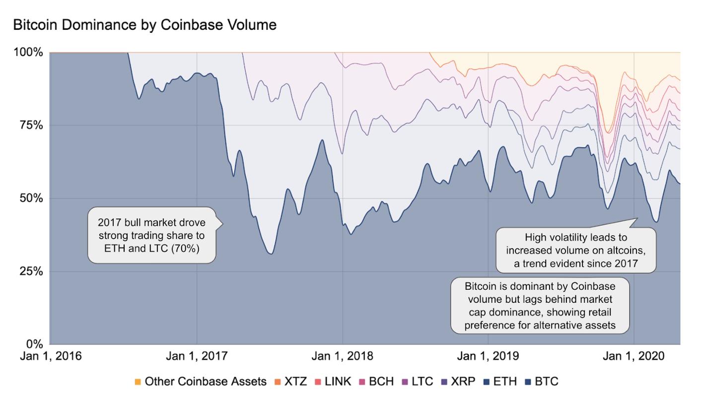 Bitcoin-Marktanteil im Zeitverlauf