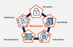 Gartner Blockchain 5 Eigenschaften