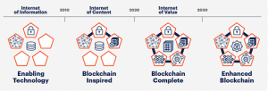 Gartner Blockchain Spektrum