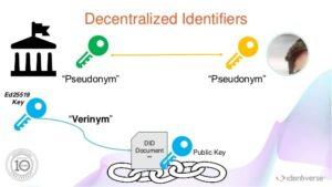 Dezentrale Identifikatoren bei Hyperledger Indy