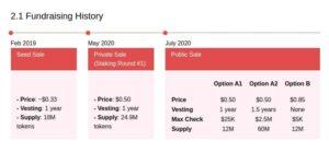 AVAX Token Public Sales History
