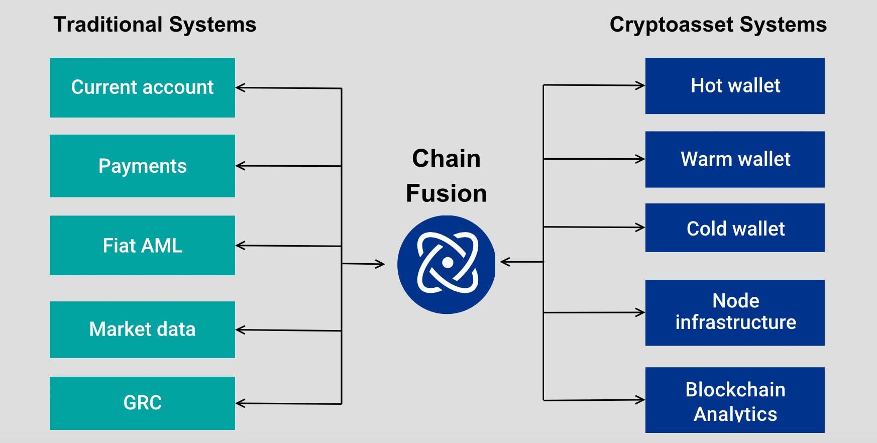 KPMG Chain Fusion als Schnittstelle zwischen Systemen