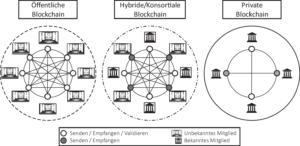 Blockchain Arten im Überblick