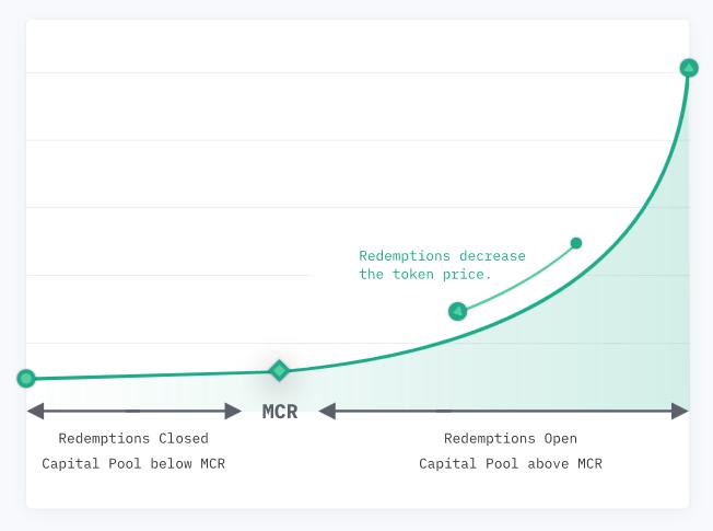 Nexus Mutual Bondig Curve