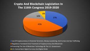 Blockchain Regulierung im US-Kongress