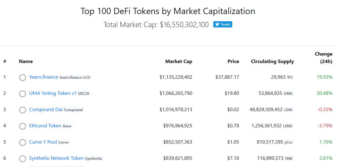 DeFi Token Market Capitalization