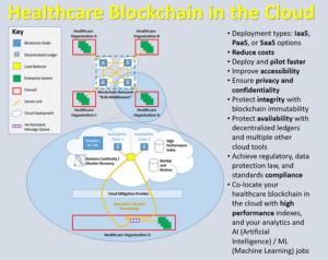 Blockchain-Modelle im Gesundheitswesen