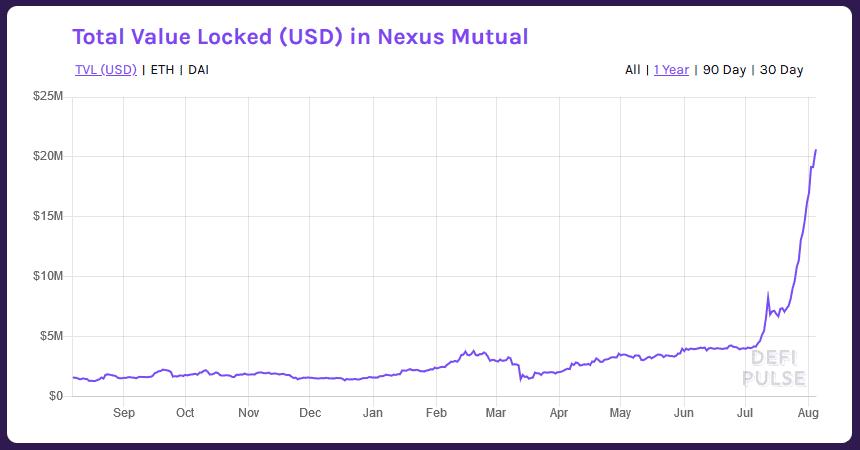 DeFi Pulse Nexus Mutual