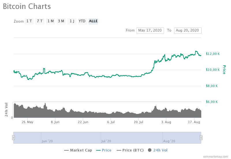 Google Trends und Bitcoin
