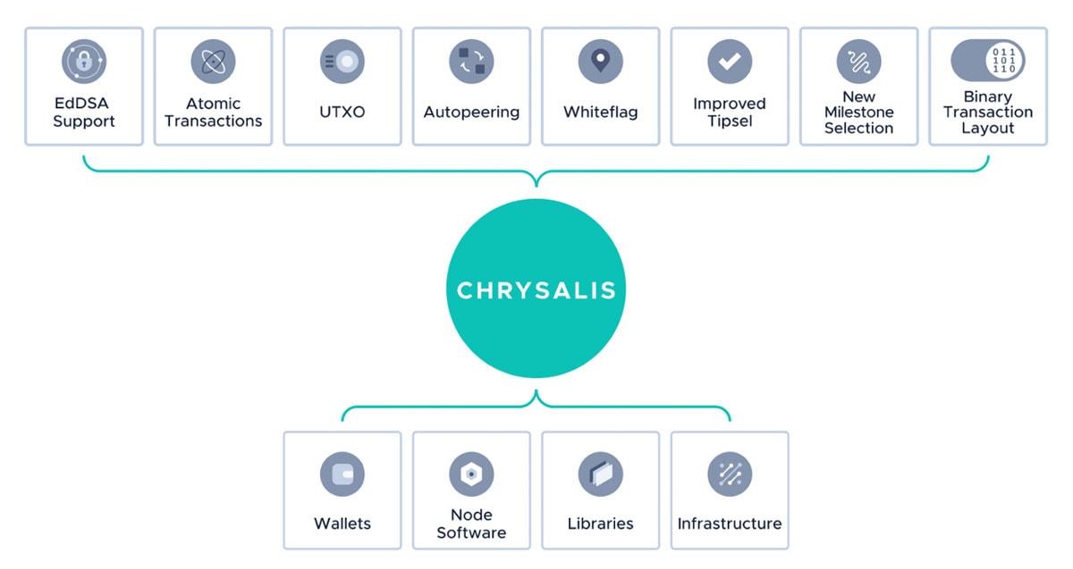 Chrysalis-Roadmap