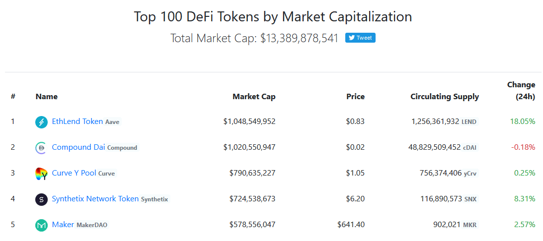 DeFi Token Marktkapitalisierung