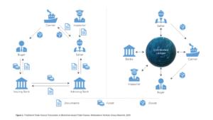 Blockchain Finanzskandal