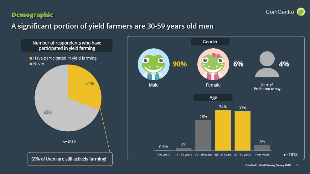 Yield Farming Survey
