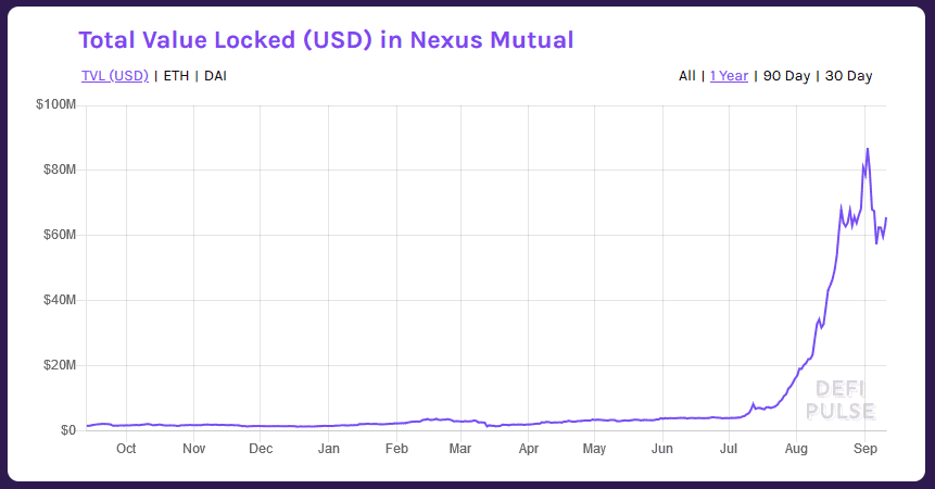 Nexus Mutual Growth