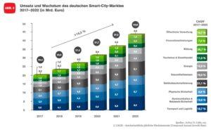 Umsatz-und-Wachstum-des-deutschen-Smart-City-Marktes